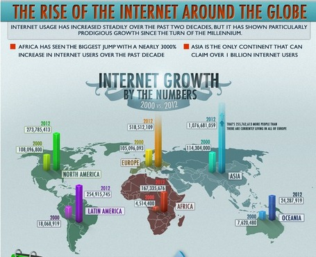 How the World Consumes Social Media (Infographic) | Learning Happens Everywhere! | Scoop.it