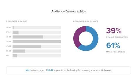 Nine Ways Social Media Measurement Works | Sprout Social | SocialMoMojo Web | Scoop.it