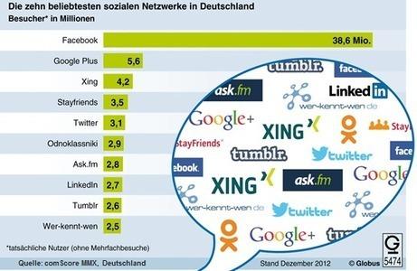 [Réseaux sociaux] Facebook domine le marché allemand, Twitter et LinkedIn à la traîne | médias sociaux, e-reputation et web 2 | Scoop.it