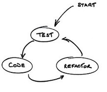 How to Unit Test Controllers In AngularJS Without Setting Your Hair On Fire | AngularJs-Tysdo | Scoop.it