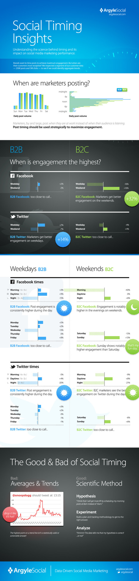 B2C Facebook Results Are 30% Above Average on Sundays | Small Business Marketing | Scoop.it