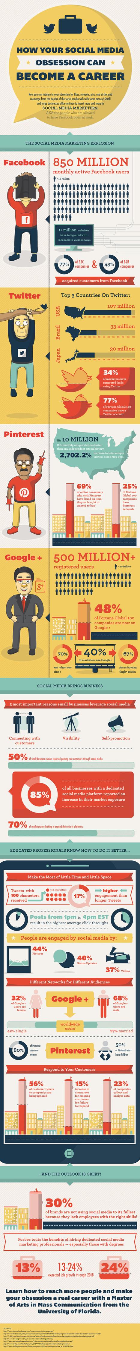 Moderne marketing kan niet meer om social media heen ... | Communicatie | Scoop.it