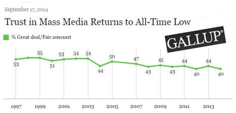 La confiance des Américains dans leurs médias au plus bas | DocPresseESJ | Scoop.it