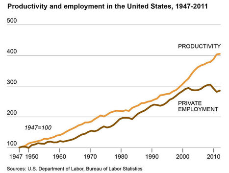 Jobs, Productivity and the Great Decoupling | Designing  services | Scoop.it