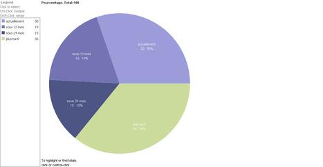 Gartner : 64 % des entreprises vont investir dans le Big Data   BIG DATA   Scoop.it