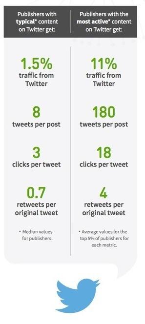 Étude : malgré son influence, Twitter n'est pas un apporteur de trafic - Blog du Modérateur | usages du numérique | Scoop.it
