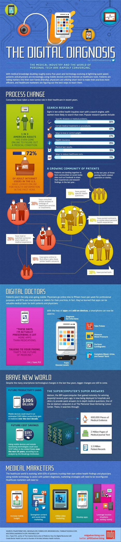 The Digital Health Diagnosis Infographic | Nutrition & Fitness | Scoop.it