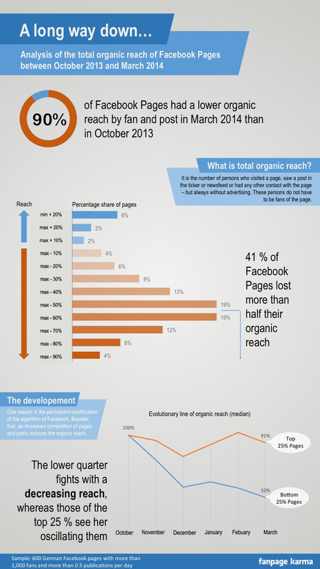 Facebook Organic Reach at All Time Low - Everything PR | Social Media Marketing | Scoop.it