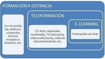 Formación a distancia, teleformación, e-learning… ¡Qué lío!   e-learning   Scoop.it