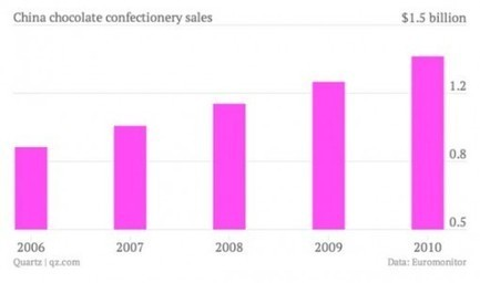 China and Chocolate - Can the Global Big Five Exploit the Opportunity?   BUSS4@Priestley   Scoop.it