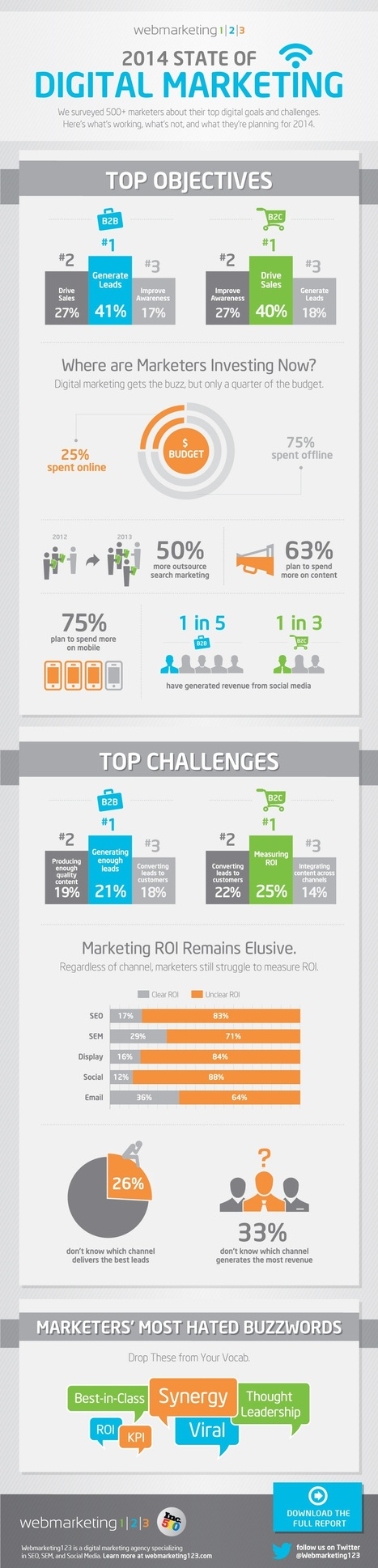 State of Digital Marketing 2014 [Infographic] - SocialTimes | BI Revolution | Scoop.it