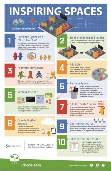 10 Tips For Creating Inspiring Learning Spaces Infographic - e-Learning Infographics | Les lieux d'enseignement et d'apprentissage | Scoop.it