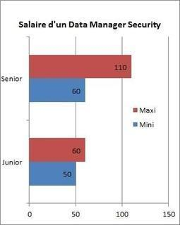 Data Manager #Security | #Security #InfoSec #CyberSecurity #Sécurité #CyberSécurité #CyberDefence & #eCommerce | Scoop.it