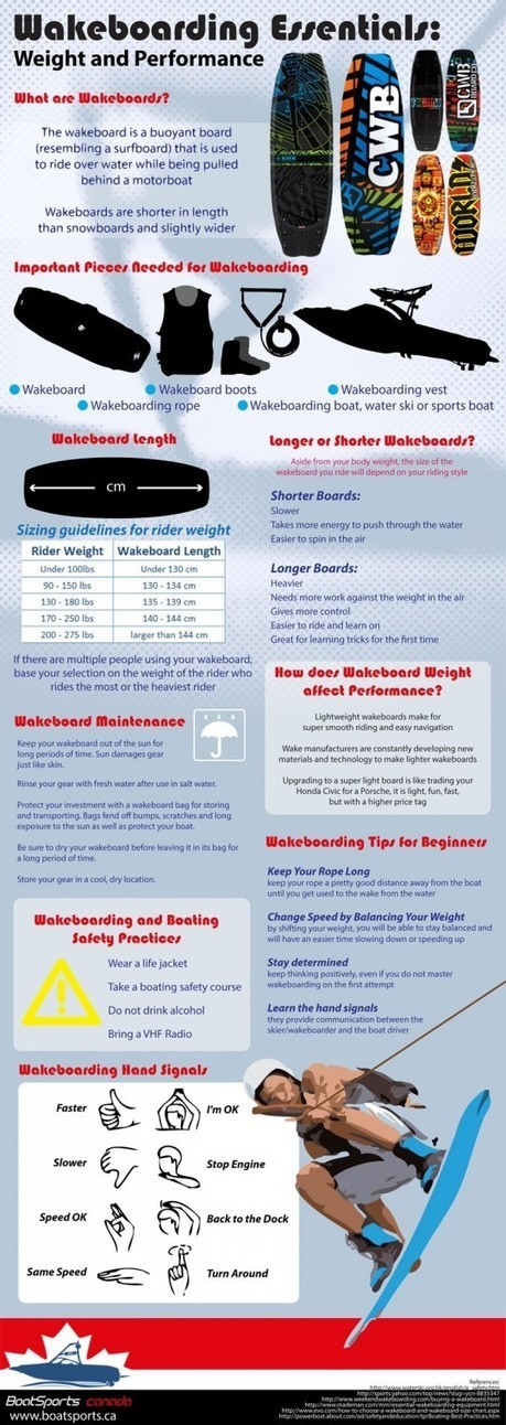 Wakeboarding Essentials | Houston Summer Boat Show | Sports Entrepreneurship - McNerney 4140772 | Scoop.it