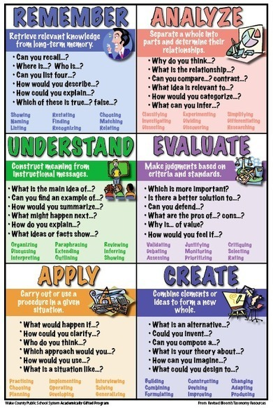 A Revised Bloom's Taxonomy with Questions and Verbs | Per llegir | Scoop.it