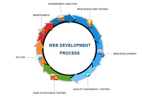 Web Development Sydney   Website Design and SEO Services Sydney   Scoop.it