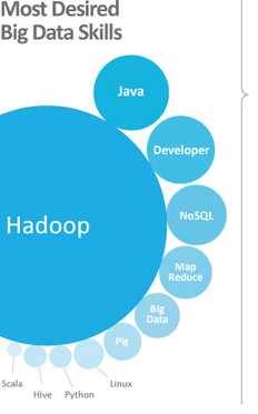 May 2013: Hadoop+ | Tehnici de cautare in bazele de date | Scoop.it