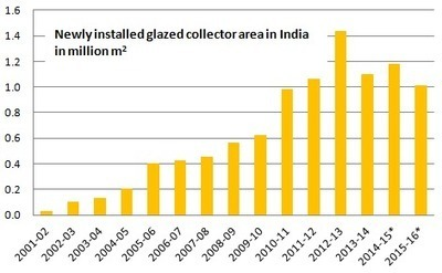 India: 2015-16 Market Figures Based on Import Statistics | Solarthermalworld | Solar thermal Process Heat | Scoop.it