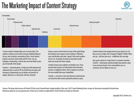 Content marketing, from strategy to execution (in only 652 steps!) | Digital Brand Marketing | Scoop.it