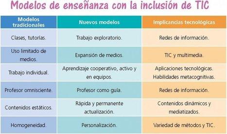 TIC en las prácticas educativas - Edicion Impresa - ABC Color | TICeducativas | Scoop.it