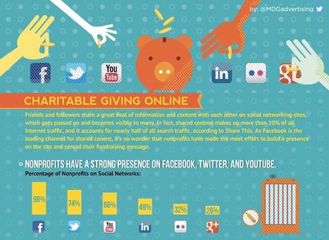 Comment utiliser les réseaux sociaux pour faire connaitre son association | Les associations, Internet, et la communication | Scoop.it
