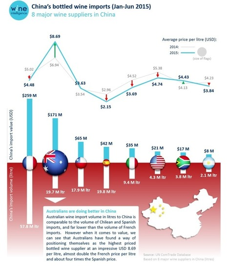 Wine Intelligence | The value of China | Grande Passione | Scoop.it