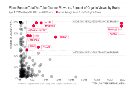 A Look at Video in Europe | Big Media (En & Fr) | Scoop.it