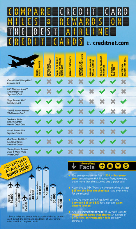 Compare Airline Credit Card Miles, Rewards and VIP Perks [Infographic] - Business 2 Community | Economics | Scoop.it