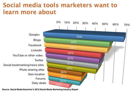 Where Is the Future of Social Media Marketing? [Research] | ClickZ | Be Social On Media For Best Marketing ! | Scoop.it