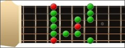Guitar Scales | Cory's CE project on progressing through guitar | Scoop.it