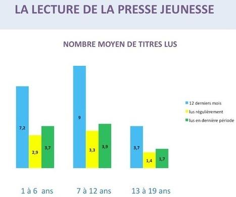 Etude : Les Djeuns et la presse jeunesse | Les Enfants et la Lecture | Scoop.it