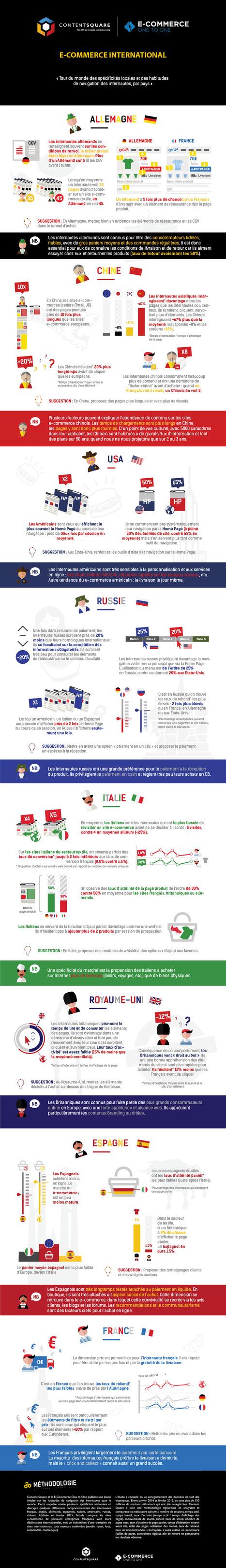 Les comportements de navigation descyberacheteurs, pays par pays | Mesure de la performance | Scoop.it