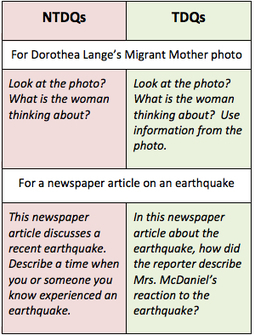ARTICLE: TEXT DEPENDENT QUESTIONS: A TOOL FOR TEACHERS AND MATERIALS WRITERS | ELT Writer ESL Writer | Scoop.it