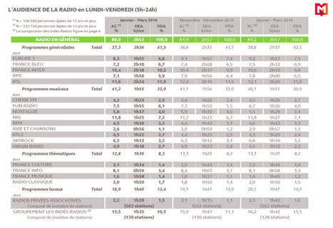 Audience radio en France. Tous les résultats de la 126000 de Mediametrie [Janv-Mars 2016] via LaLettrePro | Radio 2.0 (En & Fr) | Scoop.it
