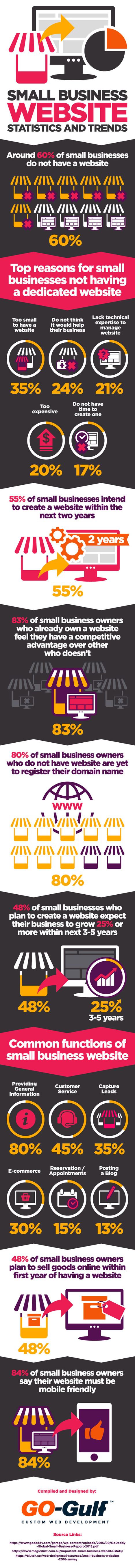 Not Got a Website Yet? 20+ Stats & Trends You Need to Know [Infographic]   Top Tech News   Scoop.it