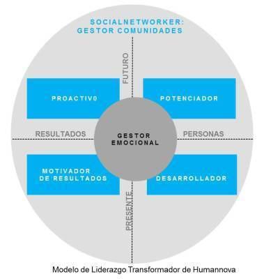 El Liderazgo Transformador se construye de dentro afuera   liderazgoemp   Scoop.it