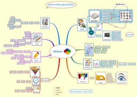 Mindmap : How to write a good article ? | Autres ustensiles NTIC | Scoop.it