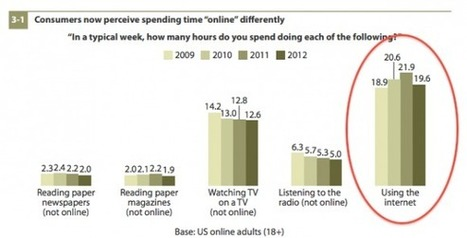 "Forrester survey shows first ever ""decline"" in Internet usage 
