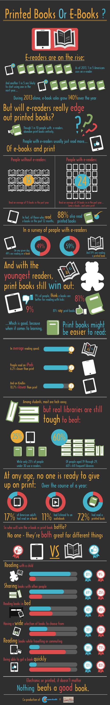 Infografica: libro stampato vs eBook! | Come Creare e Pubblicare un eBook | Scoop.it