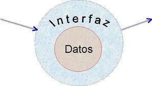 1.3 Uso de TDA | Estructura de Datos | Scoop.it