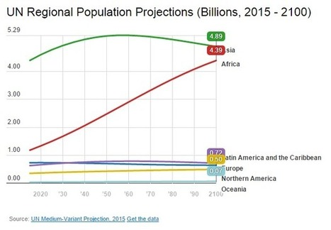 5 ways the world will look dramatically different in 2100 | What's up ? | Scoop.it