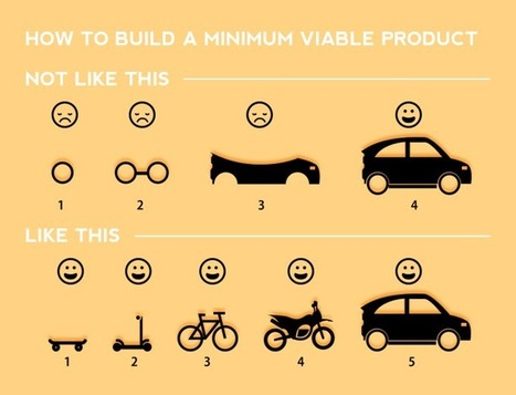 The Ultimate Guide to Minimum Viable Products - Scale My Business | Digital Transformation of Businesses | Scoop.it