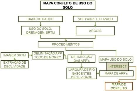Gerar Mapa de Conflito de Uso do Solo no ArcGIS   Anderson ...   ArcGIS-Brasil   Scoop.it