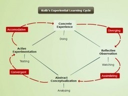 10 Ways To Support Learning Styles With Concept Mapping | Teaching in Higher Education | Scoop.it