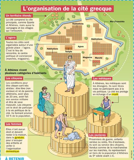L'organisation de la cité grecque | les actualités des Langues et Cultures de l'Antiquité | Scoop.it