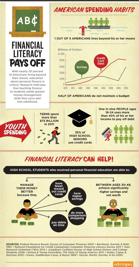 Why Americans Need Financial Literacy [Infographic] | Consumer Economics | Scoop.it