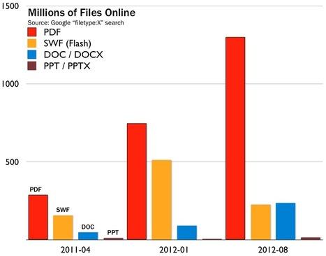 Perché i Web Managers odiano e ignorano i contenuti PDF nonostante la loro presenza crescente | iPdf - Pdf interattivi | Scoop.it