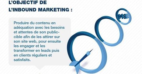 Quelle définition donner à l'inbound marketing en 2014 ? | Blog de Markentive, agence d'inbound marketing à Paris | Community management, Social média management | Scoop.it