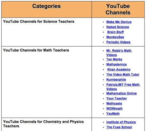 A Handy Chart Featuring Over 30 Educational YouTube Channels for Teachers ~ Educational Technology and Mobile Learning | Into the Driver's Seat | Scoop.it