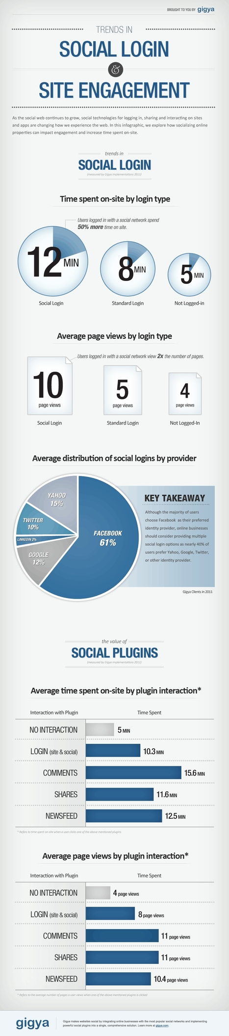 [infographie] Social Login (Facebook, Twitter) = 2 fois plus de pages vues | Social Media Curation par Mon Habitat Web | Scoop.it